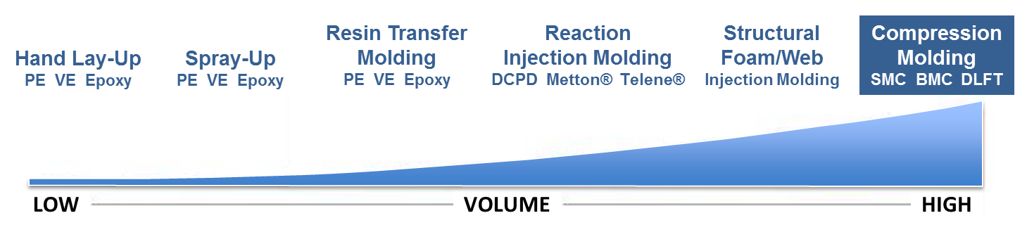 Compression Molding SMC / DLFT Volume Graph