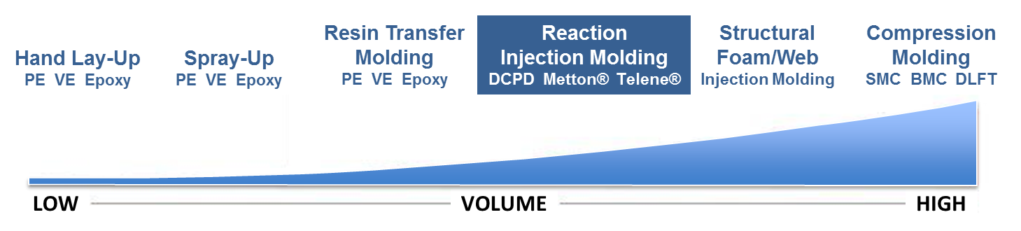 Reaction Injection Molding Volume Graph