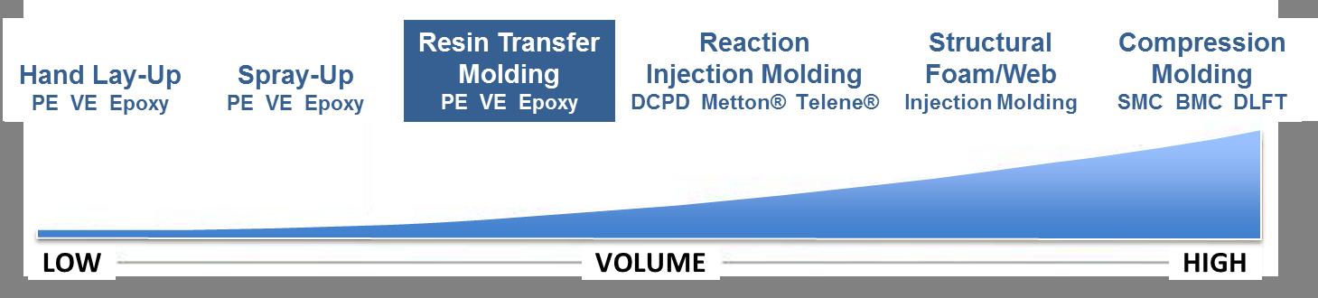 Resin Transfer Molding Process Volume Graph
