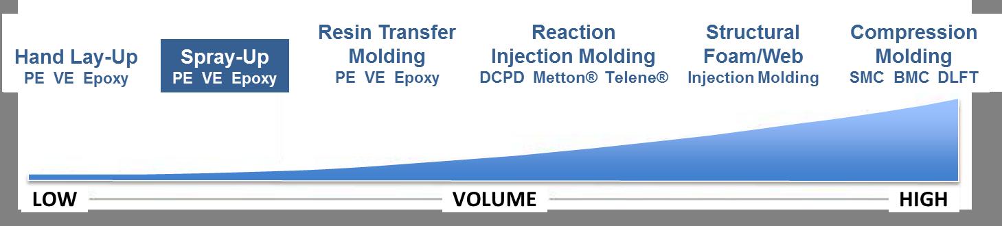 Spray-Up Process Volume Graph